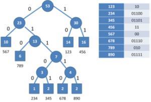 数据结构 - 哈夫曼树