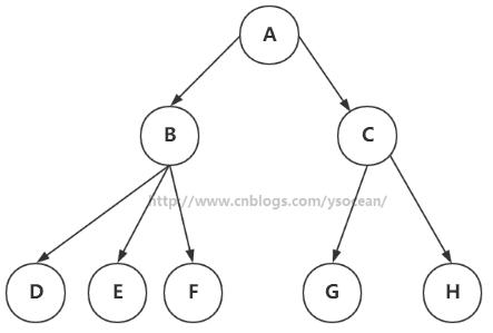 Java数据结构和算 二叉树的前序,中序,后序遍历和查找。