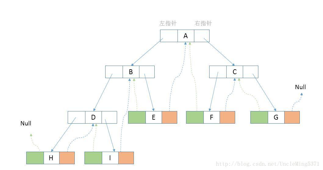 线索二叉树原理、中序线索化(Java实现)