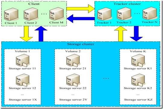 FastDFS_v5.05安装配置,并且使用nginx 访问